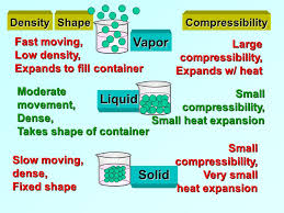 compressibility of solid liquid and gas. vapor liquid solid density shape compressibility fast moving, of and gas l