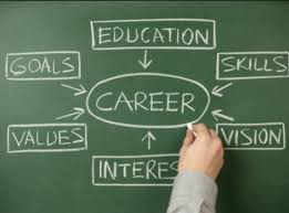 Career Assessments The Power Of Career Assessments To Find Your Direction Pgh