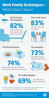 How To Be Successful At Work This Study Identified The 5 People That Make Up A Work Family
