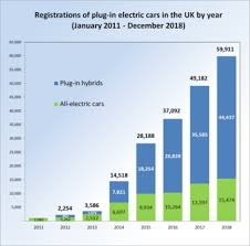 Car Sales Chart March 2018 Plug In Electric Vehicles In The United Kingdom Wikipedia