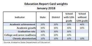 How Did Alabama Earn A 'c' On Its Report Card? | Al.com