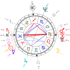 Astrology And Natal Chart Of Aamir Khan Born On 1965 03 14