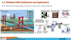 Structural Health Monitoring Smart Sensors For Infrastructure And Structural Health