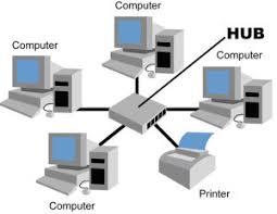 Jaringan komputer terbagi menjadi beberapa jenis. T1 Dan T3 Line Aditama Widiyanto