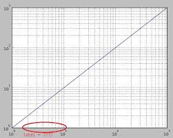 Logarithmic Chart Excel What Are The Labels For Minor Ticks In A Log Scale Graph
