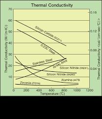 Thermal Conductivity Conversion Chart Silicon Carbide Fine Ceramics Advanced Ceramics Kyocera