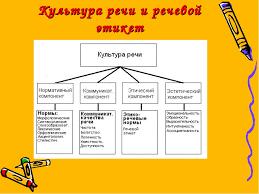 Классный час Как слово наше отзовется  слайда 4 Культура речи и речевой этикет
