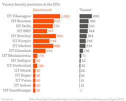 Two Charts That Show How Iits Desperately Need To Hire More