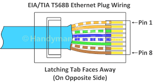 cat5 wire order for telephone mifinder co stuning wiring diagram rj45 socket wiring at Cat5 Wiring Diagram