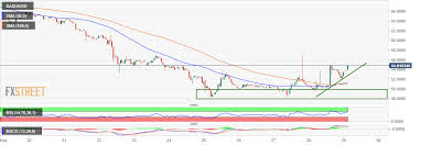 Dash Usd Live Chart Dash Price Analysis Dash Usd Breaks Away From The Rest