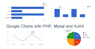Google Charts Php Example Google Charts Or Graph With Php Mysql And Ajax