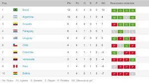 Cuándo empiezan, fechas y partidos. Eliminatorias Sudamericanas Qatar 2022 Asi Esta El Grupo As Com