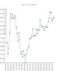 Yen History Chart Qatari Rial Qar To Yen Jpy Chart History