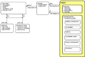 Uml As A Data Modeling Notation Part 2 Tdan Com