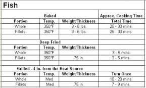 Unmistakable Frying Temperature Chart Roasting Chart For