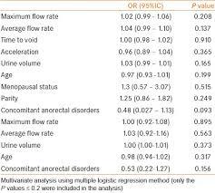 Correlation Between Voiding Dysfunction Symptoms And Uroflowmetry In