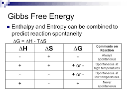 Gibbs Free Energy Entropy Enthalpy Chart What Is Meaning Of All The Symbpls In Gibbs Free Energy