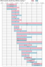 Speech Sound Development Chart Asha Resources Salisbury Speech Therapy