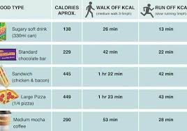 Exercise Expenditure Chart This Chart Shows How Long You Have To Exercise To Burn Off