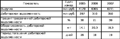 Реферат Анализ состава структуры динамики оборотных средств и  Анализ состава структуры динамики оборотных средств и оценка их оборачиваемости РУП ПСЗ amp
