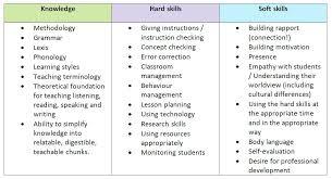 Resume Skills Examples Sample Resume Skills List Listing Skills On Resume Key Skills 31