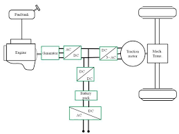 ac electric. figure 1: general configuration of a electric vehicle ac