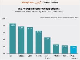 Chart Average Investor Returns Business Insider
