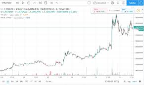 Stratis Coin Price Usd Cryptocurrency Blockchain
