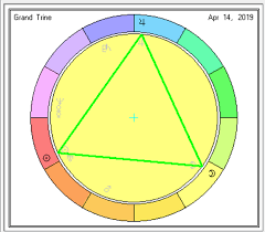 T Square In Composite Chart Aspect Patterns