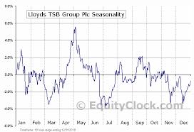 Lloyds Tsb Group Plc Nyse Lyg Seasonal Chart Equity Clock