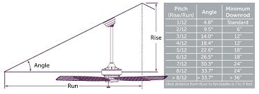 ceiling fan downrod. ceiling fan angled chart downrod