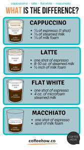 cappuccino latte flat white and