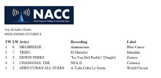 Melbreeze Moves Up To 1 On The Nacc Top 30 Latin Chart