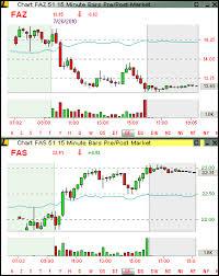 Trading Options On Faz And Fas Seeking Alpha
