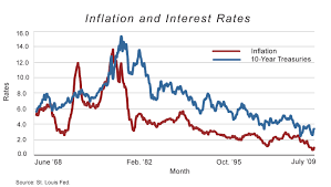 Inflation And Debt National Affairs