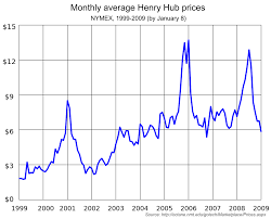 Ohio Natural Gas Prices Chart Henry Hub Wikipedia