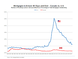 Check spelling or type a new query. Focus Household Borrowing In Canada Focus Household Borrowing In Canada