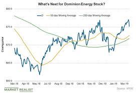 Nextera Energy And Dominion Energy Chart Indicators