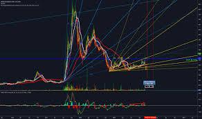 Novo Resources Stock Chart Nvo Stock Price And Chart Tsxv Nvo Tradingview