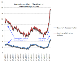 What Is The Highest College Degree Does A College Degree Protect Your Career Unemployment Rate
