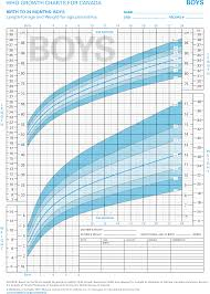 Growth Chart Baby Girl Canada Who Growth Charts For Canada Birth To 24 Months Cloud