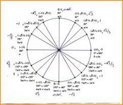 Unit Circle With Tangents Rome Fontanacountryinn Com