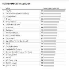 Wedding Song Playlist The Ultimate Wedding Playlist Abc7news Com