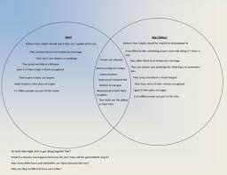 Sunni And Shiite Venn Diagram Shiites Vs Sunnis Venn
