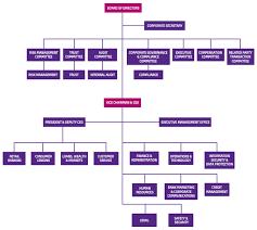 San Miguel Corporation Organizational Chart Www
