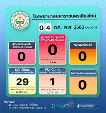 รายงานของโรงพยาบาลมหาราชนครเชียงใหม่ ประจำวันที่ 4 กรกฎาคม 2563 -  ศูนย์ข่าวเฝ้าระวัง COVID-19
