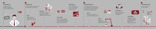 Light Footprint Strategy Conagra A Strategic Overhaul Strategy