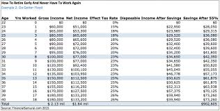 Save 20000 In A Year Chart How To Retire Early And Never Have To Work Again Financial
