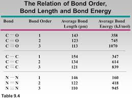 The Relation Of Bond Order Bond Length And Bond Energy Bond