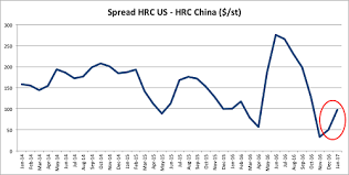 How Far Can Steel Price Spreads U S Steel Prices Rise In